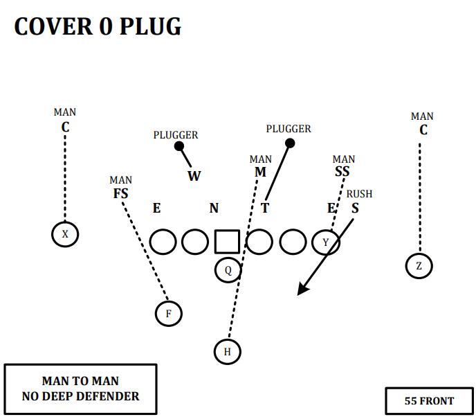 cover 0 plug