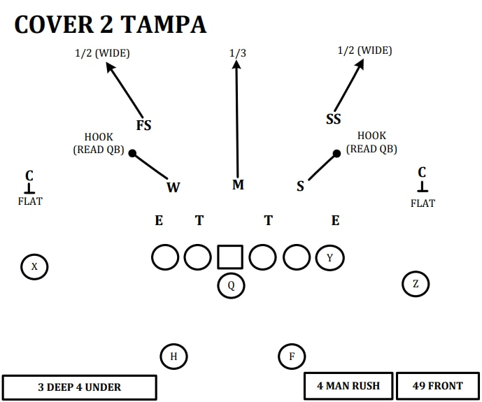 cover 2 tampa